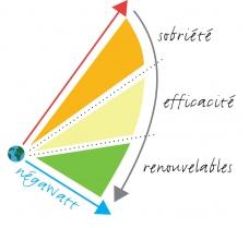 Financement participatif du scénario Négawatt 2016